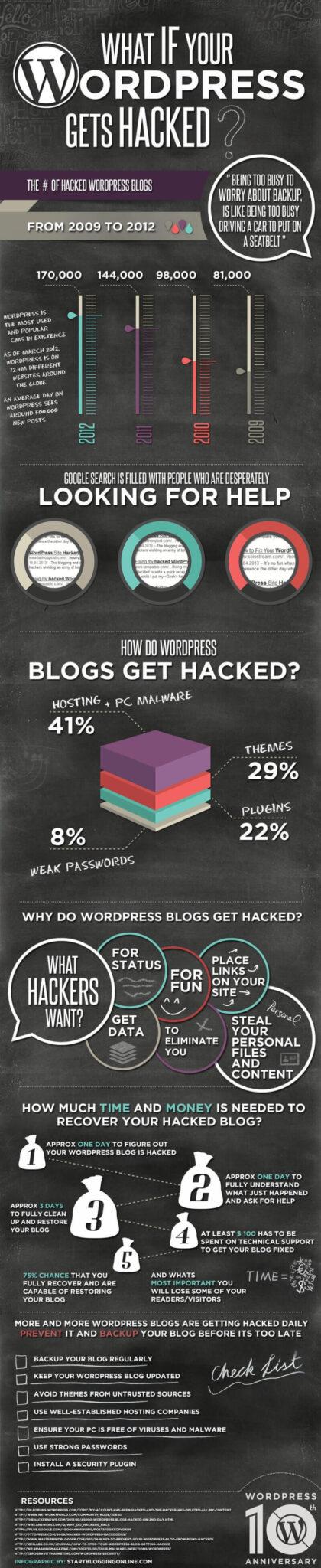 WordPress site hacked Infographics