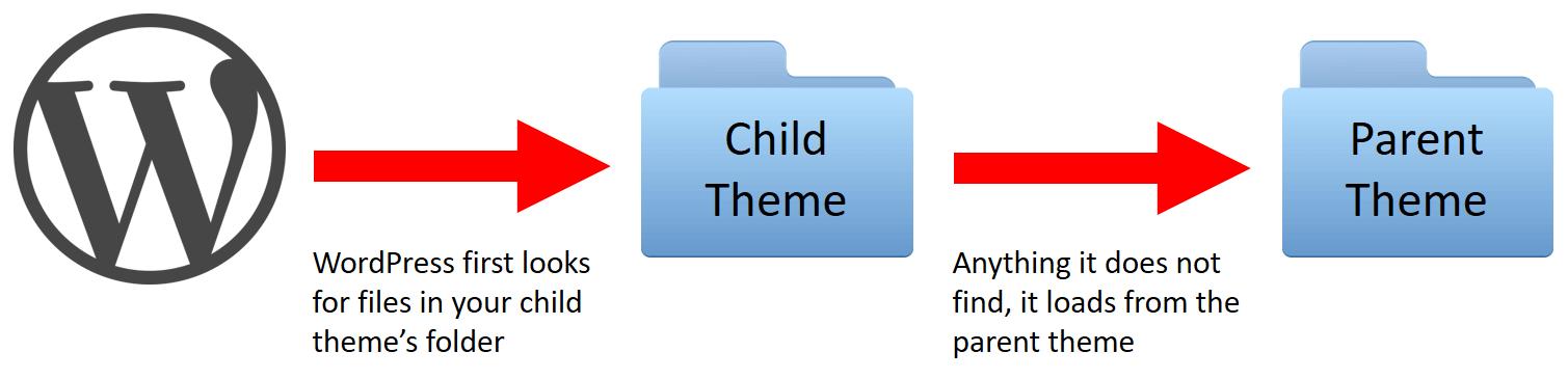 child theme flow diagram