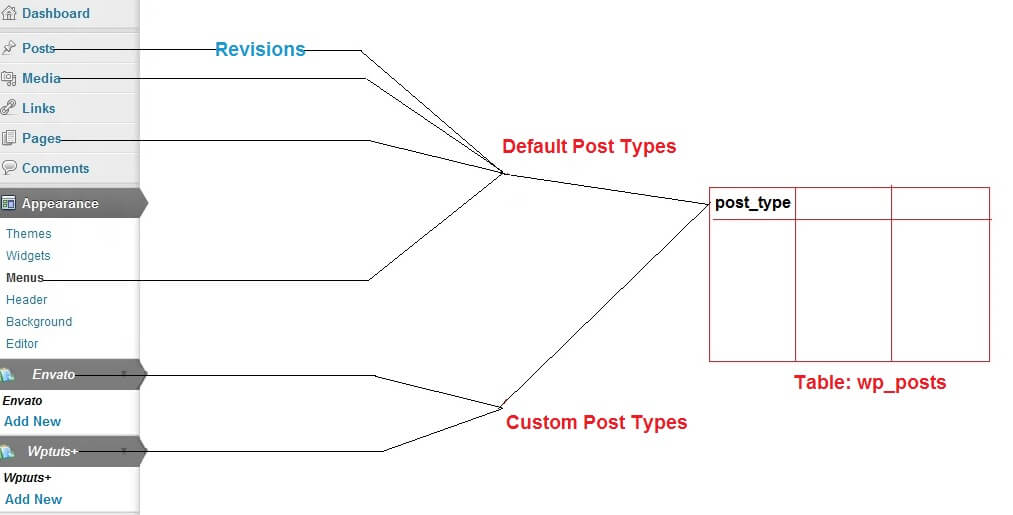 post types in wordpress