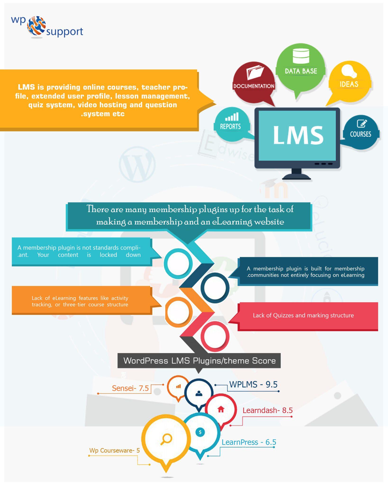 learning management system comparison