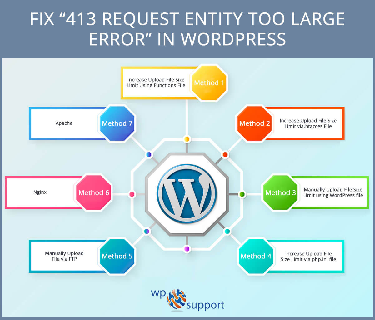 Fix 413 Request Entity Too Large Error In WordPress: Best Methods