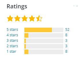 rating advance