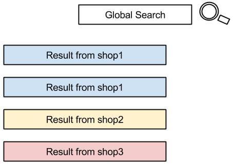 SearchMultiSite