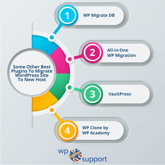 Plugins to migrate wordpress site to new host