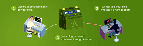 akismet, an ultimate WordPress plugin for AI and machine learning