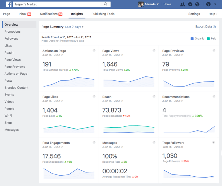 Facebook analytics tool
