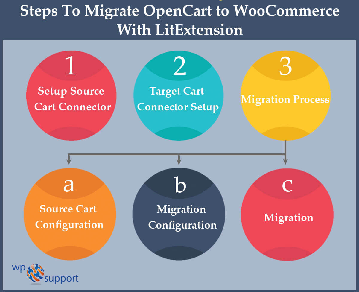 migrate opencart to woocommerce via litextension