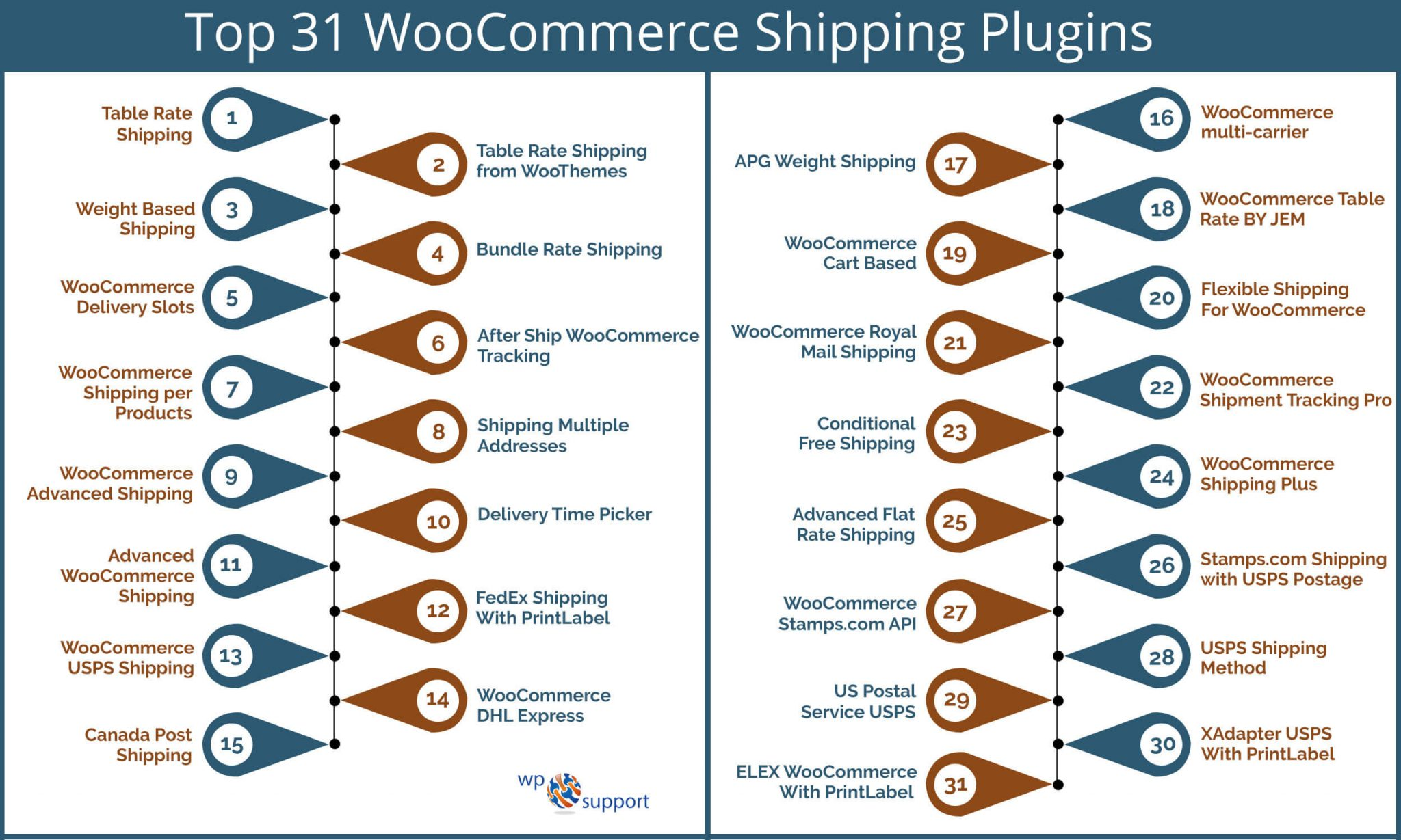 767d126416c5bb Top 31 WooCommerce Shipping Plugins 2019 -  Tips   Guide
