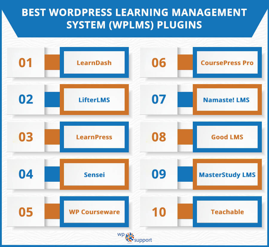 Best WordPress LMS Plugins To Start Online Education: [Comparison]