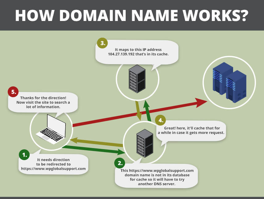 how domain name works